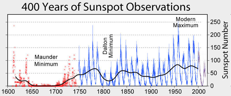https://www.zerohedge.com/s3/files/inline-images/Sunspot_Numbers_0.png?itok=Db0Umeeh