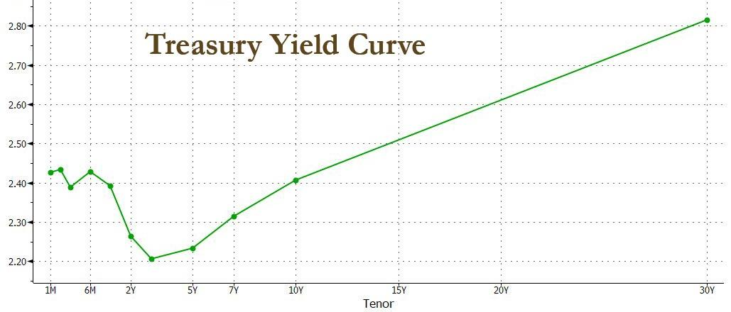 https://www.zerohedge.com/s3/files/inline-images/TSY%20yield%20curve%203.31.jpg?itok=B16pb_qT