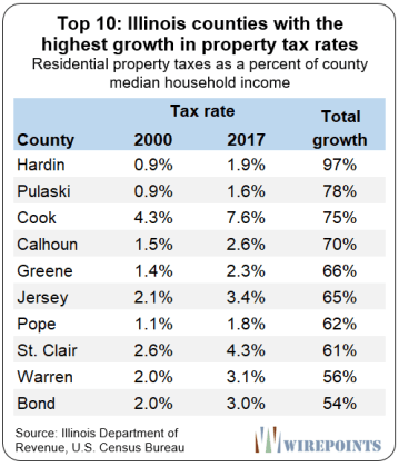 https://www.zerohedge.com/s3/files/inline-images/Top-10-Illinois-counties-with-the-highest-growth-in-property-tax-rates.png?itok=ZF6tO_IT