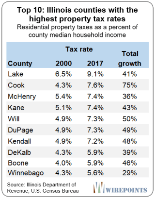 https://www.zerohedge.com/s3/files/inline-images/Top-10-Illinois-counties-with-the-highest-property-tax-rates.png?itok=DdaYf29G