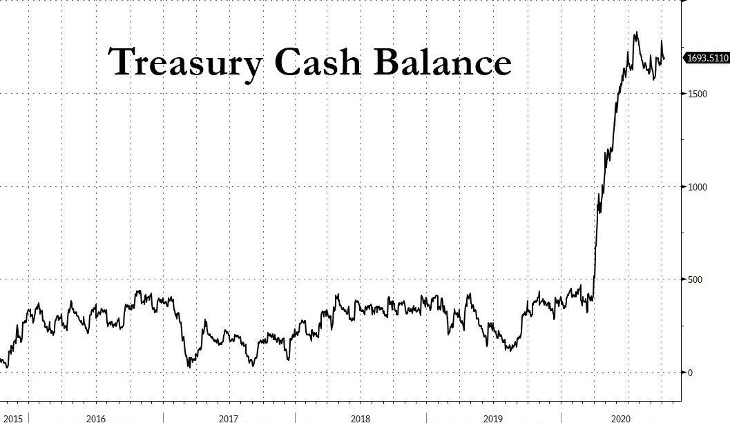 https://www.zerohedge.com/s3/files/inline-images/Treasury%20cash%20balance%2010.10_1.jpg?itok=89-vVPsz