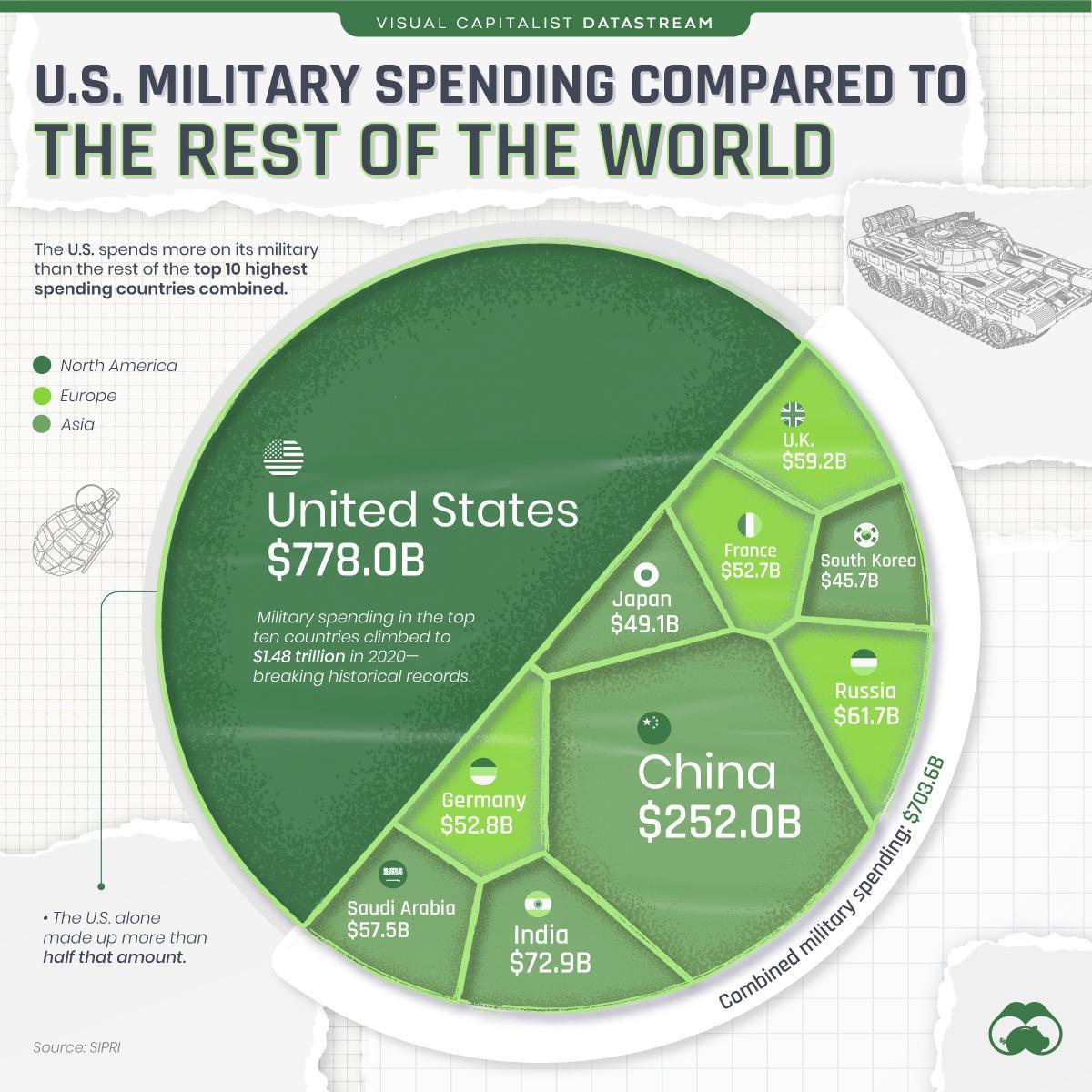 https://cms.zerohedge.com/s3/files/inline-images/U.S-Military-Vs.ROW_Maingraphic.jpg?itok=8Wxb3uUE
