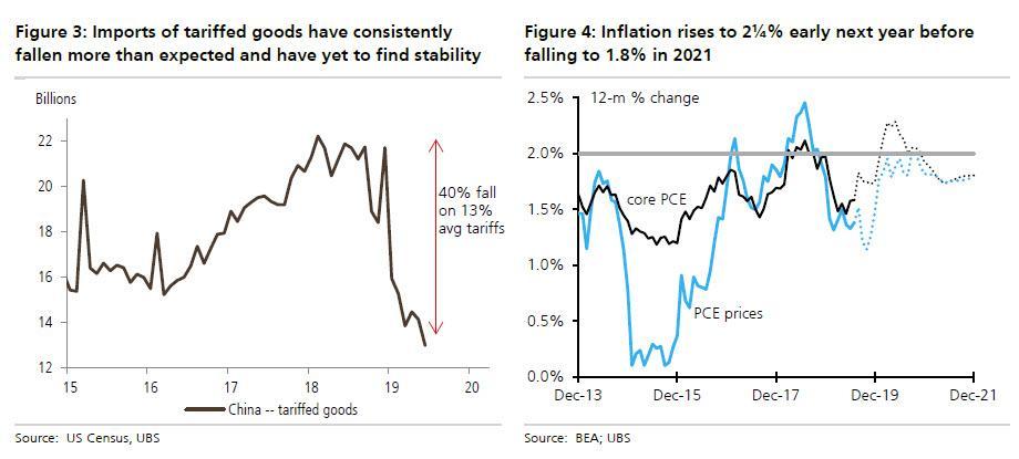 UBS Slashes GDP Forecast, Sees US Economy On Edge Of