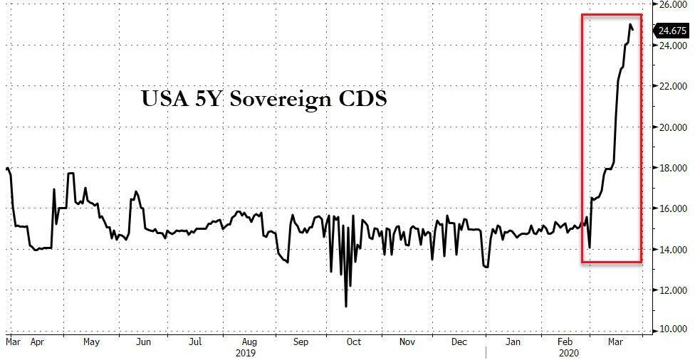 https://www.zerohedge.com/s3/files/inline-images/US%20CDS%20march%202020.jpg?itok=sobfxed2