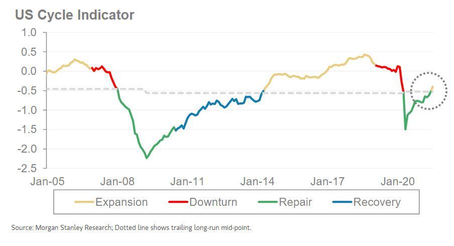 Wskaźnik cyklu dla USA obliczany przez Morgan Stanley