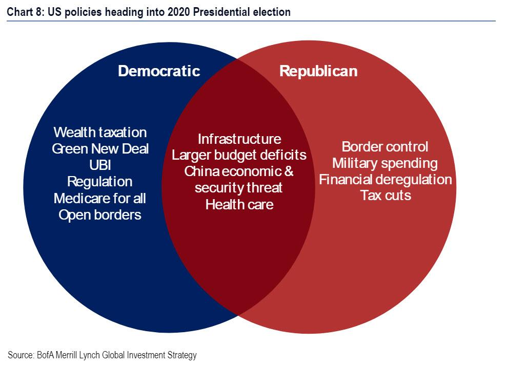 https://www.zerohedge.com/s3/files/inline-images/US%20policies%202020%20presidential%20election.jpg?itok=uclMpy26
