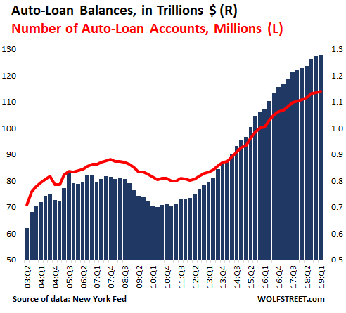 https://www.zerohedge.com/s3/files/inline-images/US-auto-loan-balance-v-number-2019-01.png?itok=AHfG6T2e