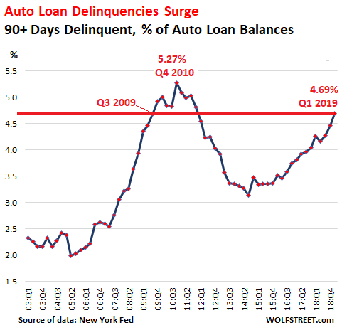 https://www.zerohedge.com/s3/files/inline-images/US-auto-loan-deliquencies-2019-01-.png?itok=yFbl9TgH