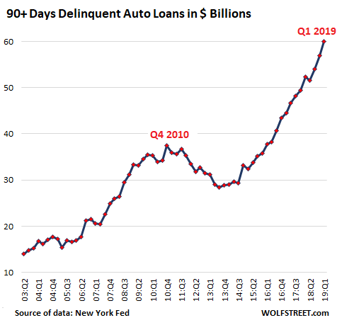 https://www.zerohedge.com/s3/files/inline-images/US-auto-loan-deliquencies-dollars-2019-01.png?itok=kbthv3DI