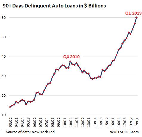 https://www.zerohedge.com/s3/files/inline-images/US-auto-loan-deliquencies-dollars-2019-01.png?itok=kbthv3DI