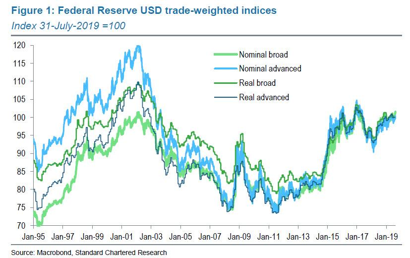Is A Coordinated Dollar Devaluation Secretly In The Works