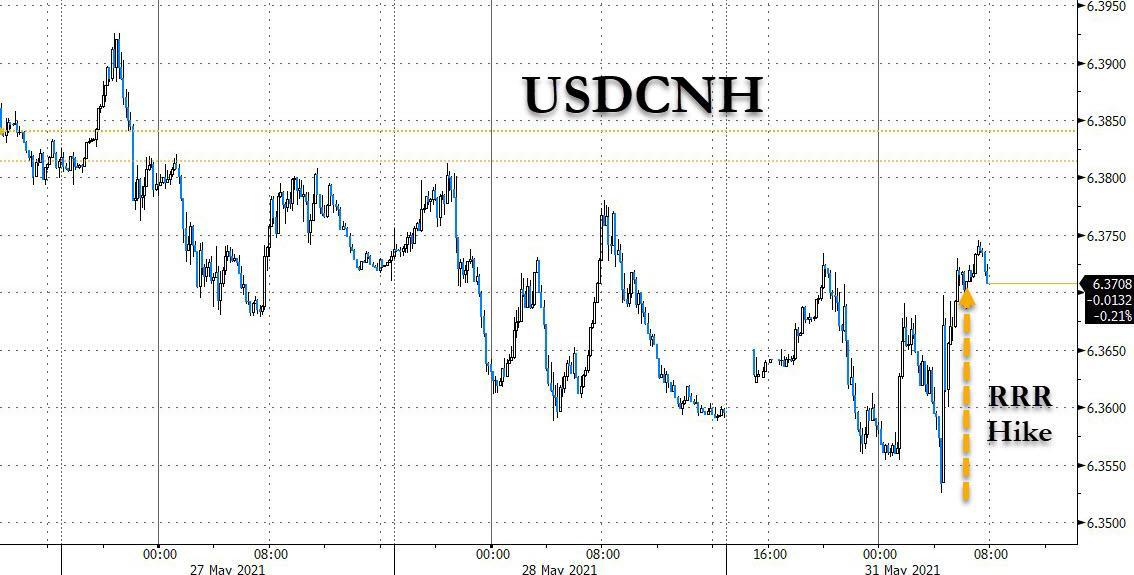 Возврат валютных войн: Китай впервые за 14 лет повысил норму валютных резервов, чтобы ослабить юань