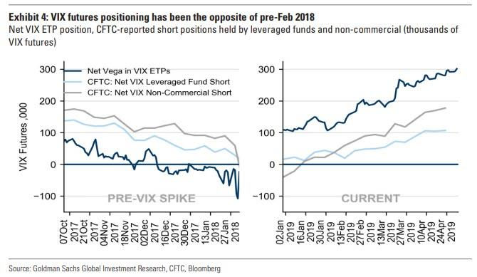 Is The VIX About To Explode Higher Thanks To A Record Short