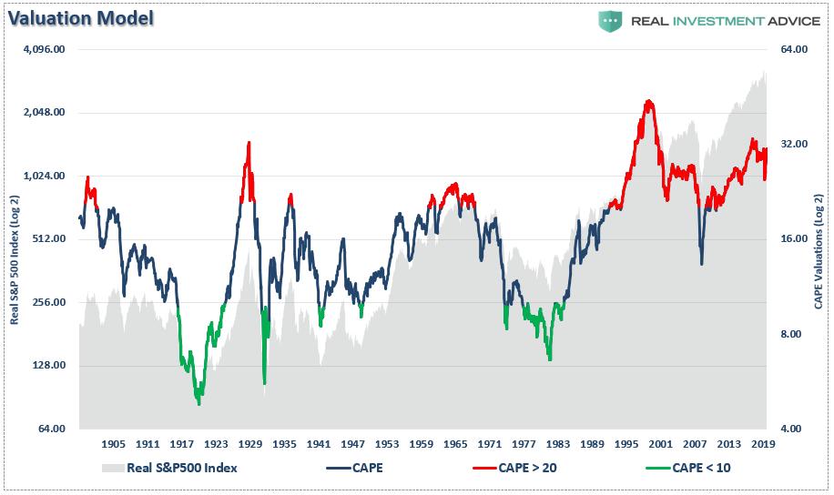 Estamos em uma bolha do mercado de ações? 2
