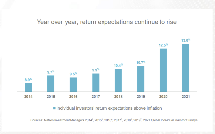 https://cms.zerohedge.com/s3/files/inline-images/Year-over-Year-Return-Expectations-Gap%20%281%29.png?itok=SRYhvW_4