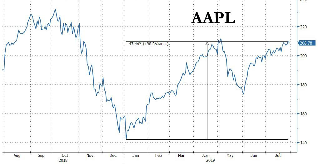 Apple Surges After Strong Earnings, Stellar Guidance Offset