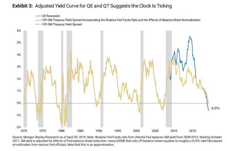 Динамика спреда между доходностями 10-летних и 3-месячных трежерис без учета «теневых» ставок (золотая линия) и с коррекцией на QT (синяя линия)