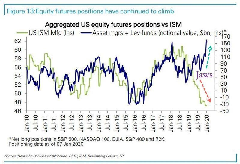 https://www.zerohedge.com/s3/files/inline-images/aggregate%20equity%20futs%20vs%20ISM_2_0_0.jpg?itok=rhRkg-HA
