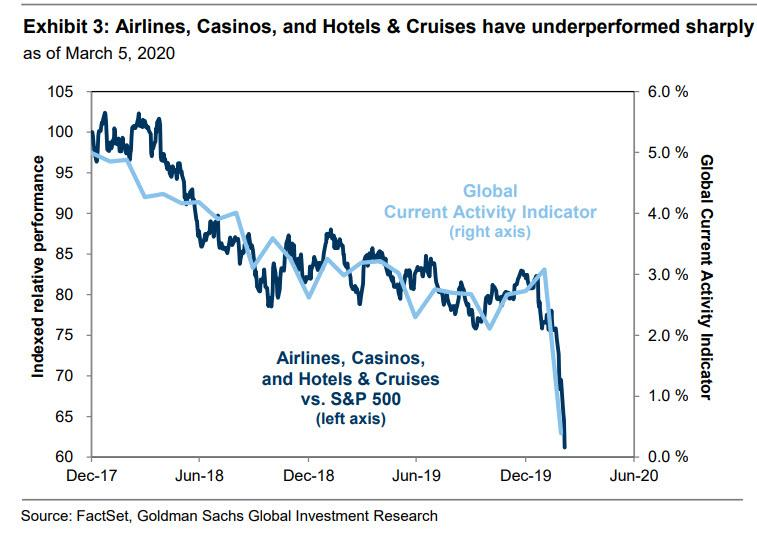 https://www.zerohedge.com/s3/files/inline-images/airlines%20casinos%20hotel%20cruises.jpg?itok=Zq3NnCdy