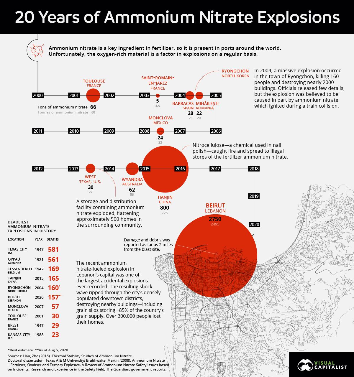 ammonium-nitrate-explosions-2.png?itok=j