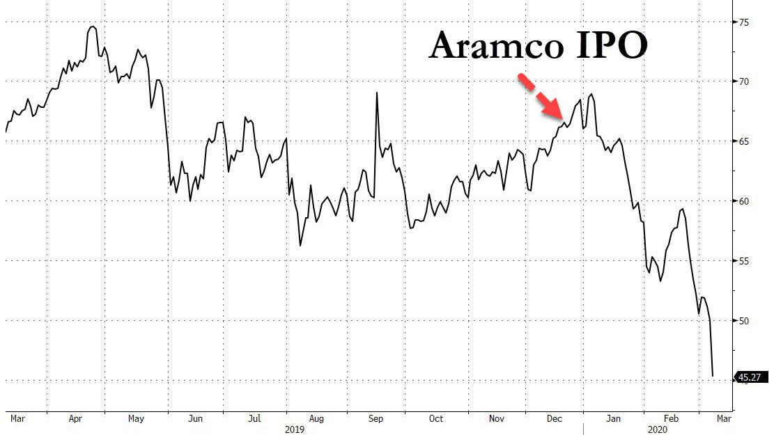 https://www.zerohedge.com/s3/files/inline-images/aramco%20IPO%20march%202020.jpg?itok=GGxVRHmL