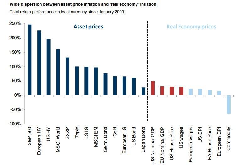 https://www.zerohedge.com/s3/files/inline-images/asset%20price%20inflation.jpg?itok=bUwfRzio