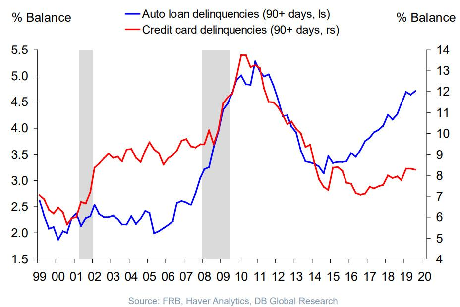 https://www.zerohedge.com/s3/files/inline-images/auto%20loan%20delinquencies.jpg?itok=iaYyI8vG