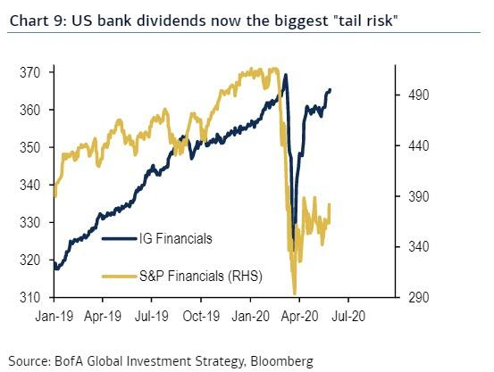 https://www.zerohedge.com/s3/files/inline-images/bank%20dividends%205.29_1.jpg?itok=-mwHnGRK