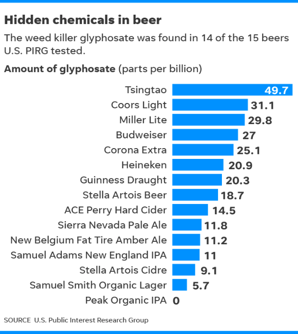 Monsanto's Roundup Weed Killer Found In Top Beer And Wine