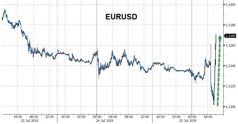 Базука Драги - дрянь? Облигации и акции упали, евро вырос