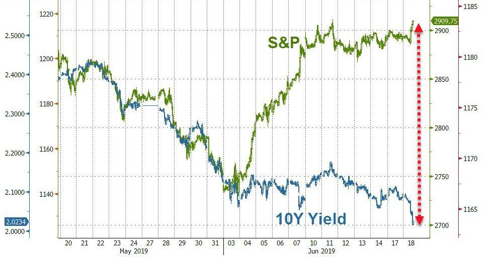 Доходности облигаций рухнули по всему миру