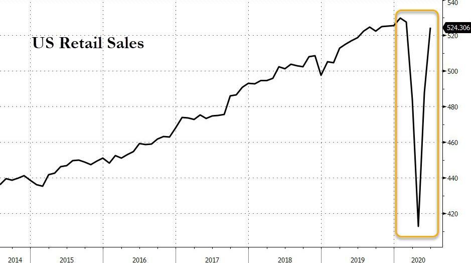 Розничные продажи в США резко выросли в июне благодаря спросу на одежду