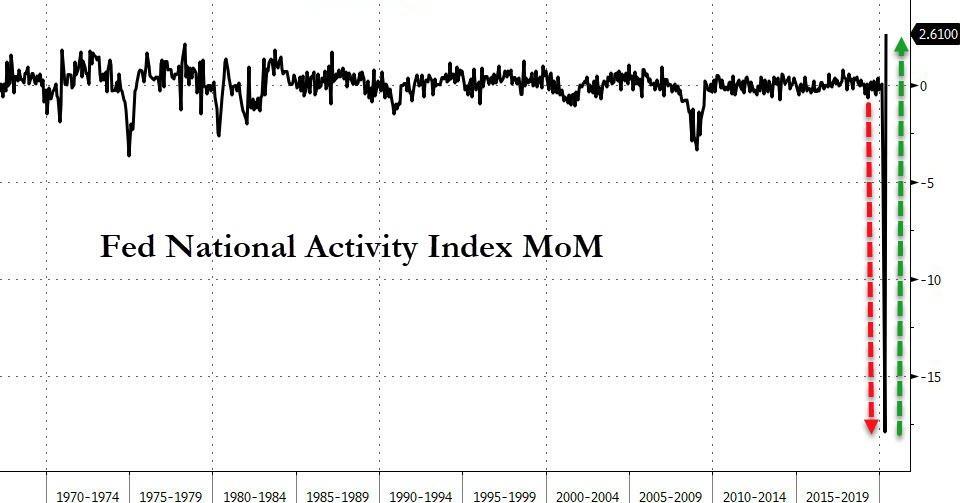 """Индекс национальной активности США в мае восстановился, но """"V-образного"""" выздоровления пока нет"""