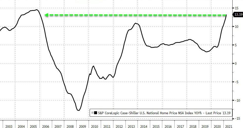 Цены на жилье в США растут самыми быстрыми темпами с 2005 года