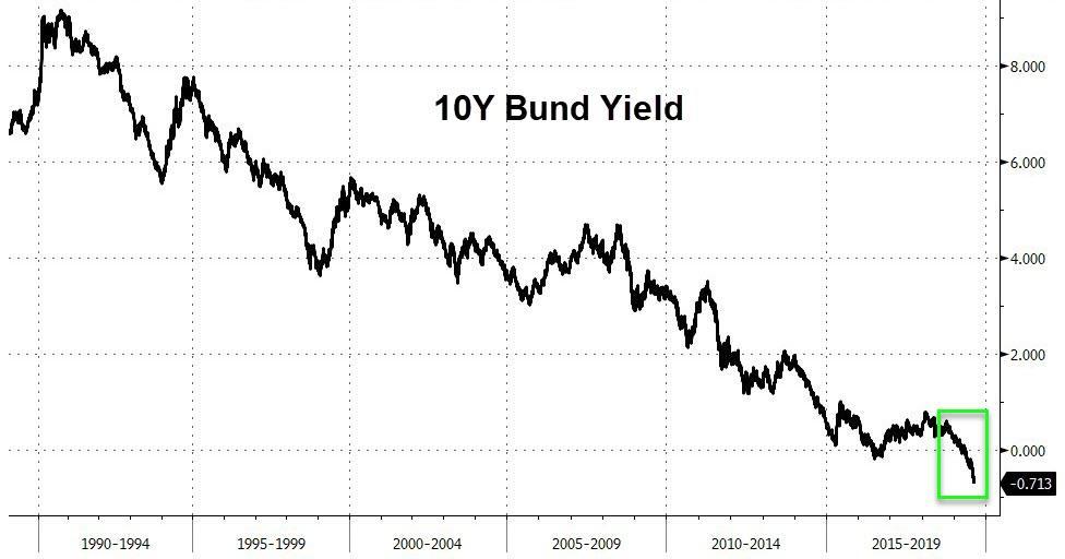 Доходность 10-летних немецких бондов достигла -0,71% после обещания новых стимулирующих мер со стороны ЕЦБ
