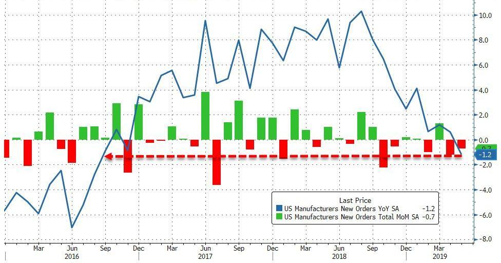 Ten Big Steps down the Road to Recession | Zero Hedge | Zero