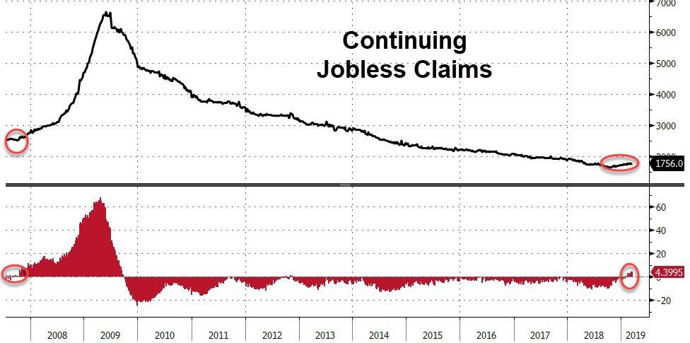 Worst Start To A Year For Jobless In A Decade | Zero Hedge