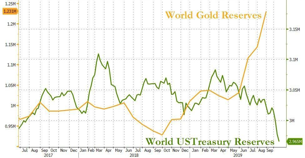 Конец фиатных валют в одном графике?