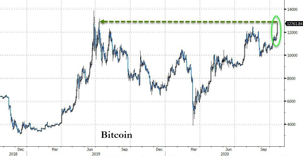 scambio bitcoin chicago mercantile)