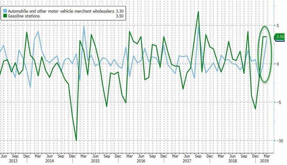 US Retail Sales Surge Most Since 2017 | Zero Hedge