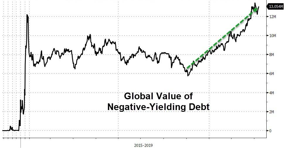 Junk Bond Bubble In Pictures: Deflation Up Next | Zero Hedge