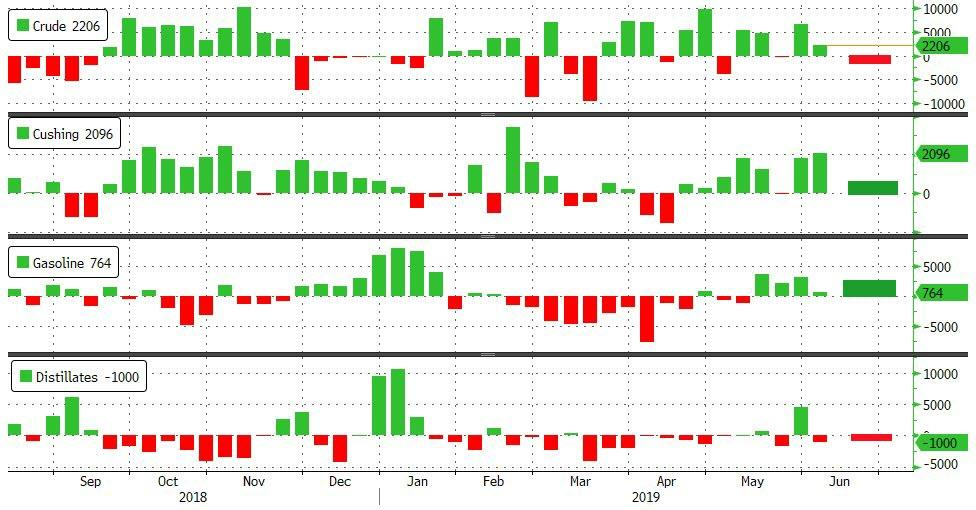 WTI Holds Best Gains In 5 Months After API Reports Modest