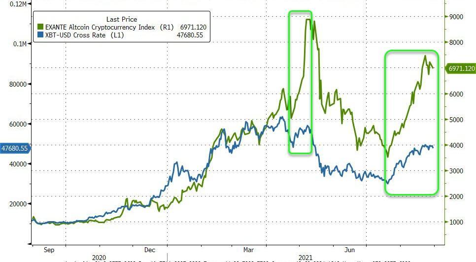 «Интерес значительный»: деньги текут в крипто-альткойны по рекордным ценам