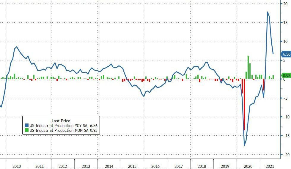 Промышленное производство в США вернулось к доковидному уровню