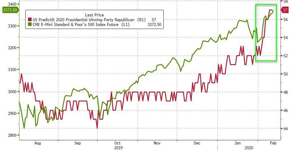 Ещё одна причина, почему акции просто не будут падать?