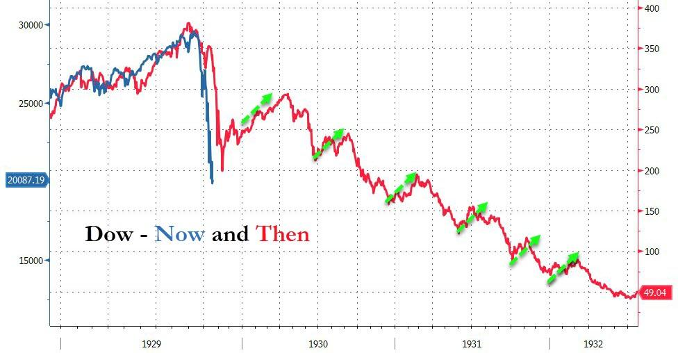 Dow Jones - Now and Then