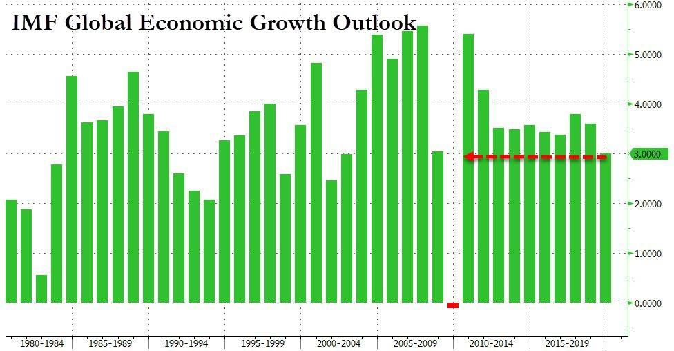 МВФ прогнозирует «синхронизированное глобальное замедление» - самый слабый рост со времен Lehman