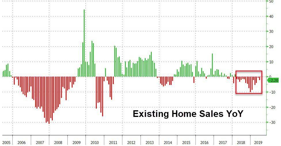 Несмотря на падение ставок, продажи существующих домов замедляются уже 16-й месяц подряд
