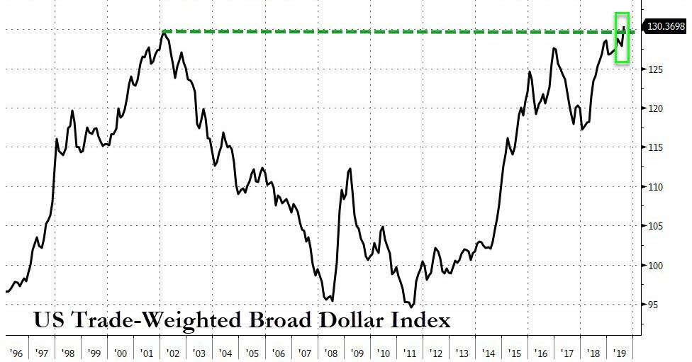 На рекордном уровне доллара Трамп разнёс ФРС в твиттере