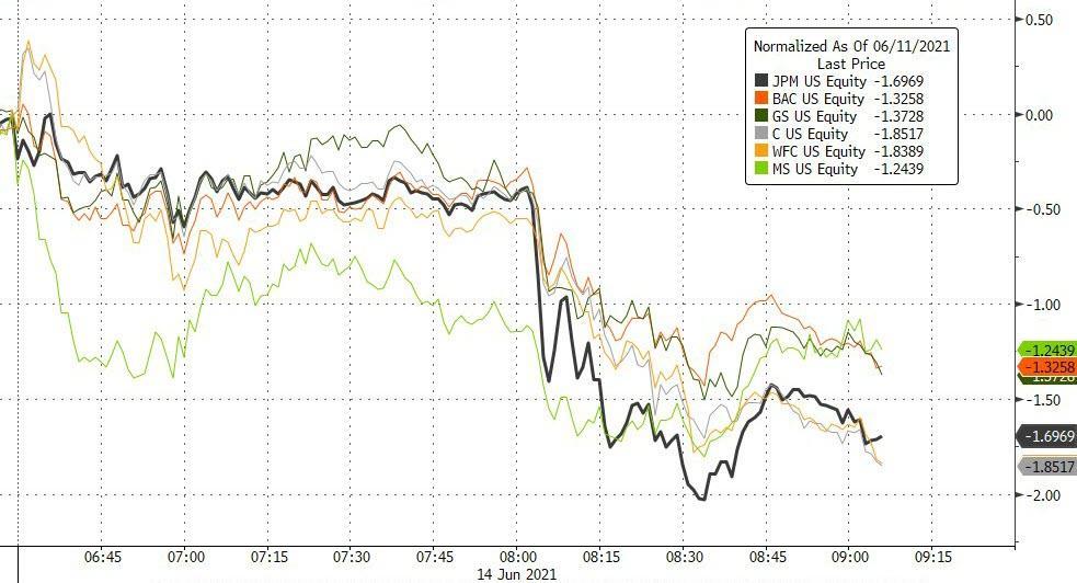 Прогнозы по банкам снижаются, Даймон предупредил о падении доходов от торговых операций